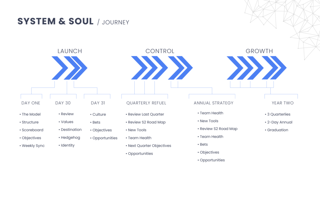 System and Soul Overview revised June 6 02 01
